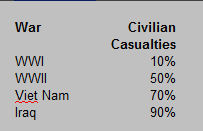 Civilian Casualties