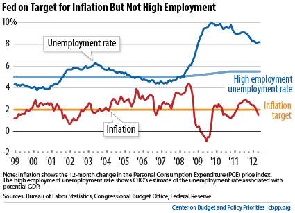 Inflation and Unemployment Timeline