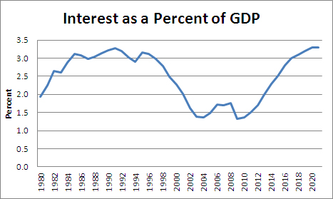 Interest on Debt as Percentage of GDP