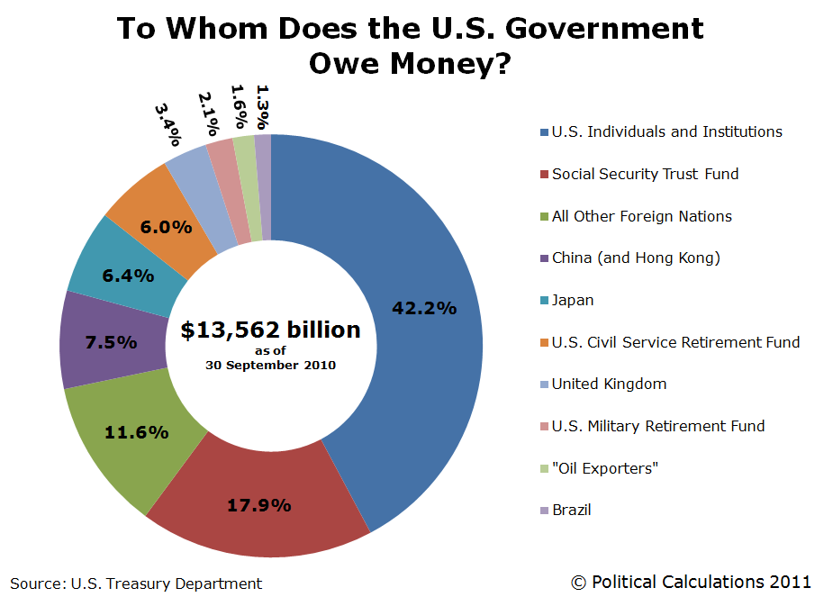 Who Owns Our National Debt?