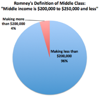 Romney's Middle Class