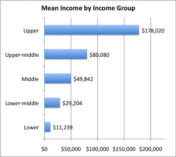 Income Distribution in Quintiles