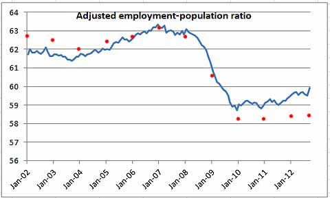 Employment to Population - Krugman Weighted - Plus Normal added by FC
