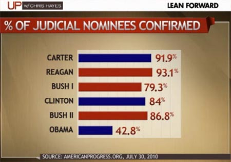 Judicial Nominees Confirmed - Filibuster Abuse