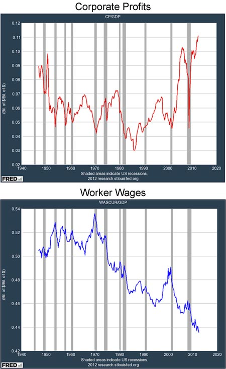 Corporate Profits and Worker Wages