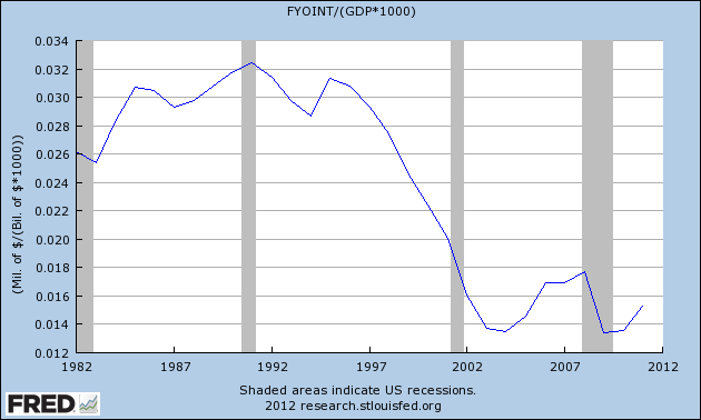 Debt Service Time Series