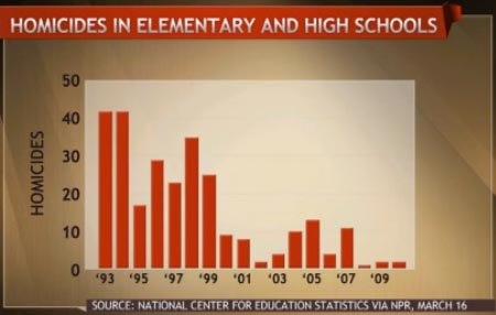 Homicides in Grammar and High Schools