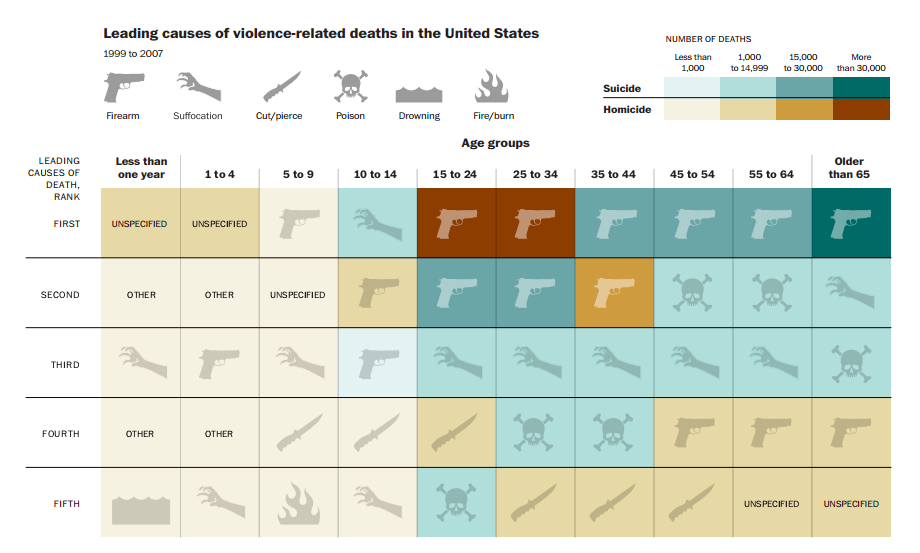 Causes of Violent Death • Frankly CuriousFrankly Curious