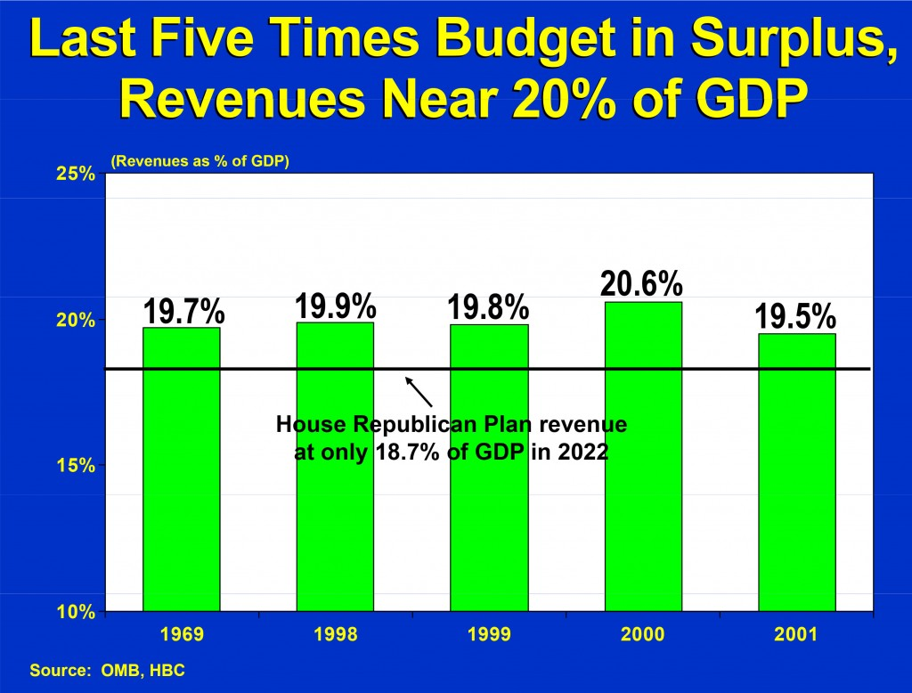 Government Revenue when we have budget surpluses