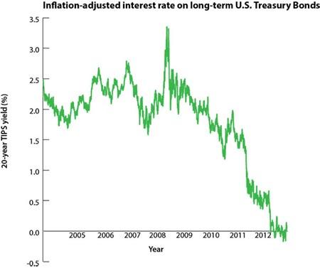 inflation-adjusted interest rate on long-term US Treasure Bonds
