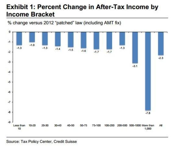 After Tax Income Change from Fiscal Cliff Deal
