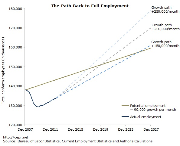 Path to Full Employment