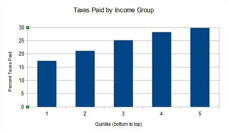 Total Taxes Paid by Income Quintile