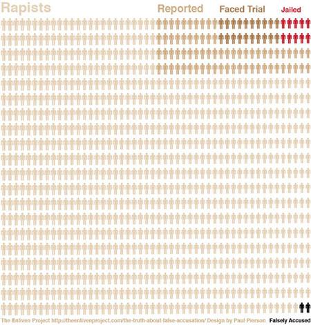 Rape Statistics