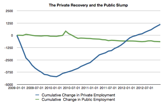 Public and Private Sector Job Growth