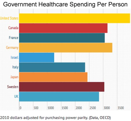 Government Heathcare Spending Per Person