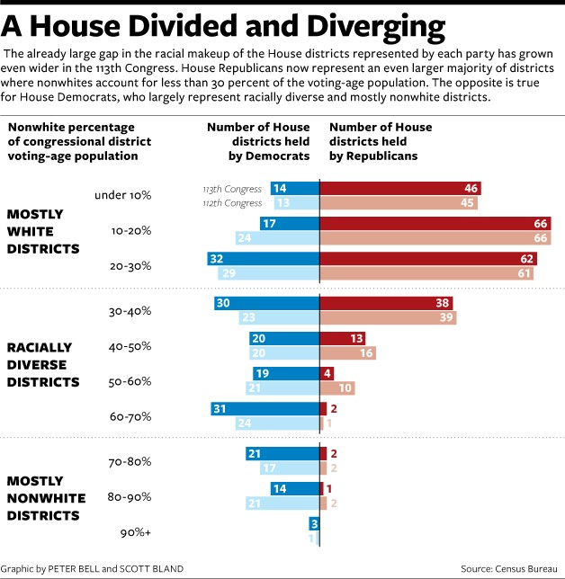 House District Demographics