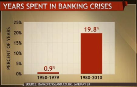 Years Spent in Banking Crises