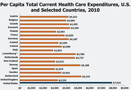 Healthcare Costs By Country
