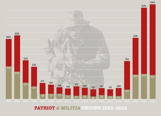 Militia and Patriot Groups - SPLC