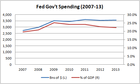 Federal Spending Time Series