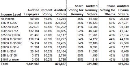 2012 Audits - Nate Silver