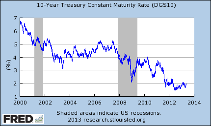 10 Year Treasury Bonds Time Series