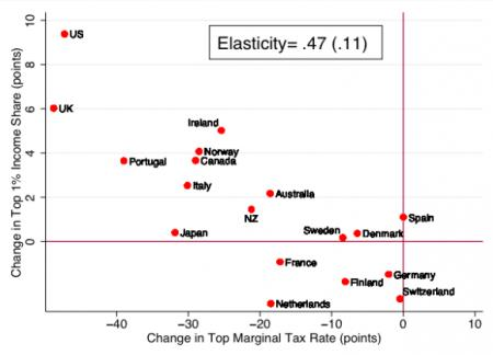 Income Shares vs. Marginal Taxes
