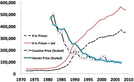 Drug Prices and Users in Jail