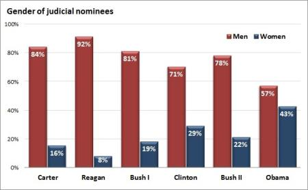 Gender of Judicial Nominees