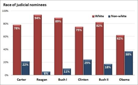 Race of Judicial Nominees