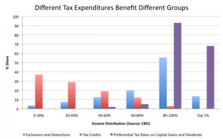 Tax Expenditures