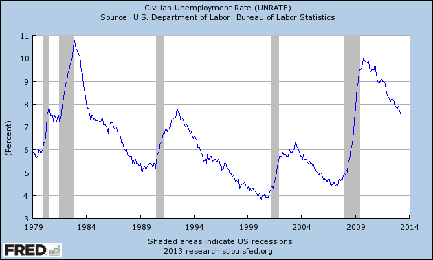 Unemployment from 1979 to 2013