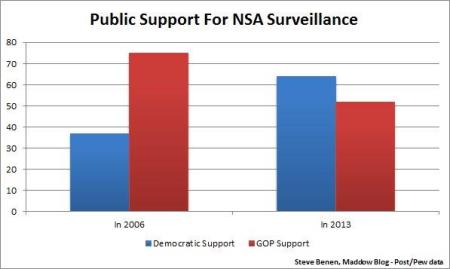 Public Support for NSA: Then and Now