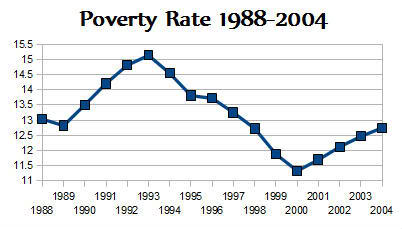 US Poverty Rate 19988-2004