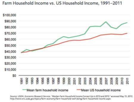 Farm Household Income