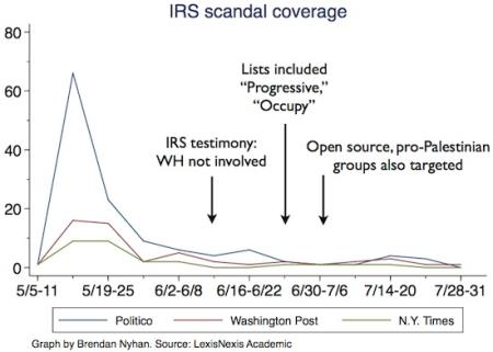 IRS Scandal Coverage