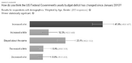 Has Deficit Increased or Decreased?