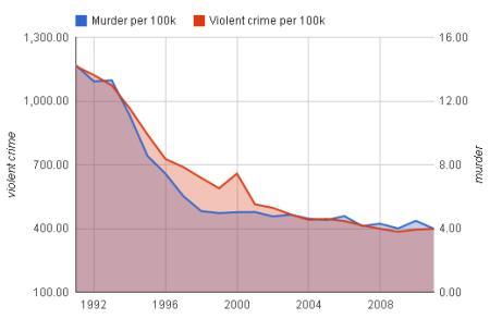 New York City Crime Time Series