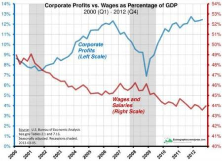 Corporate Profits vs. Wages