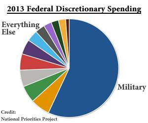 2013 Discretionary Spending