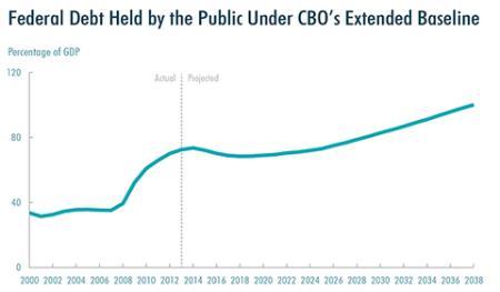 CBO Federal Debt