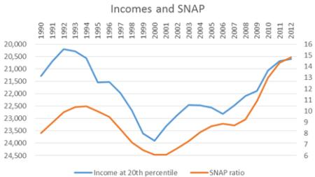 Income and SNAP enrollment correlation