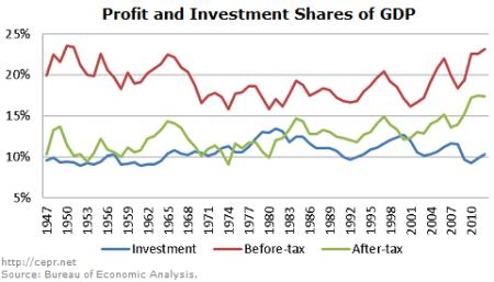 Profit and Investment as Share of GDP