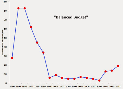 National Review Balanced Budget Mentions
