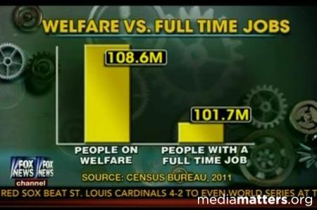 Fox News Fake Jobs vs. Welfare Graph
