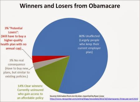 Obamacare Winners and Losers