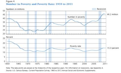 United State Poverty Rates