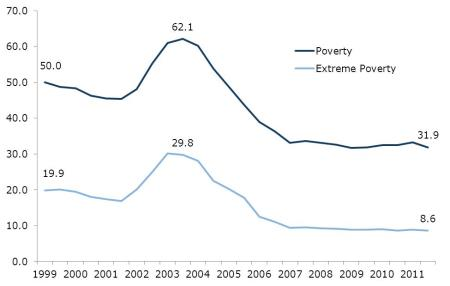 Venezuela Poverty Rates
