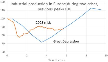 European Industrial Production Then and Now